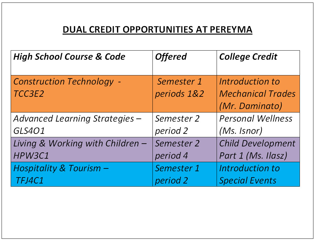 Options for Dual Credit Courses at Pereyma